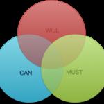 キャリアアップや転職を考える時に必要なフレームワーク2選